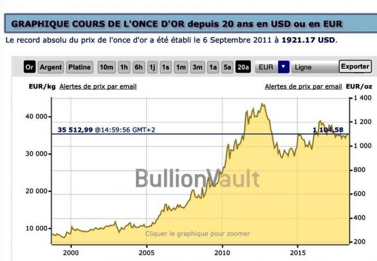 Read more about the article Fluctuation du cours de l'or